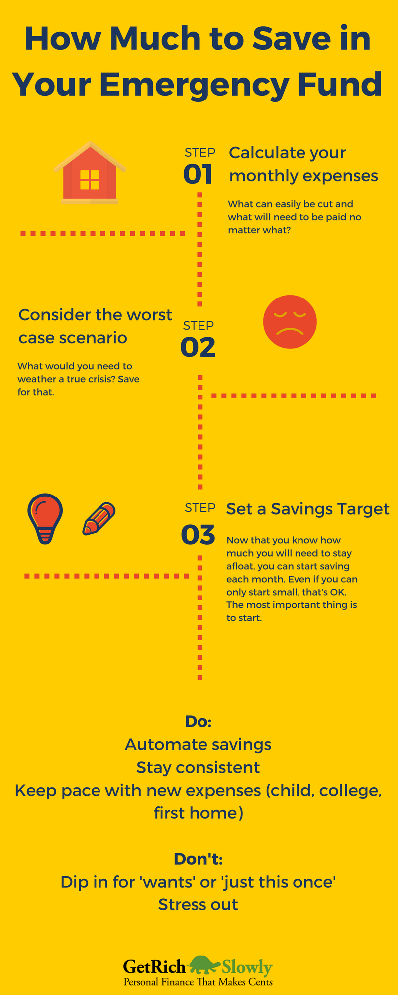 An infographic on three steps to starting an emergency fund