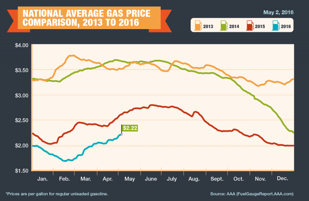A graph showing gas prices by AAA