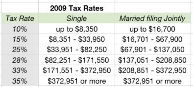 tax table 2009  married filing jointly