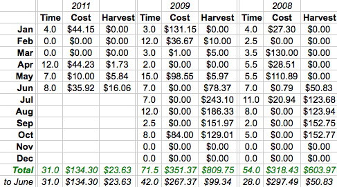 Our Garden Costs (through June 2011)