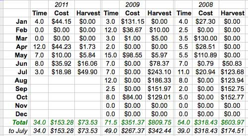 Our Garden Costs (through July 2011)