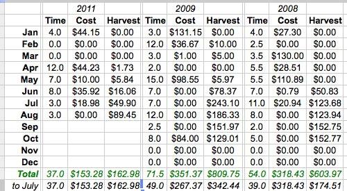 Our Garden Costs (through August 2011)