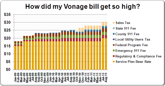 Vonage Bill Chart Breakdown