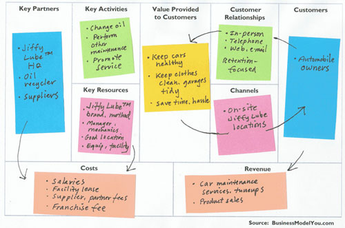 Business Model Canvas for Jiffy Lube