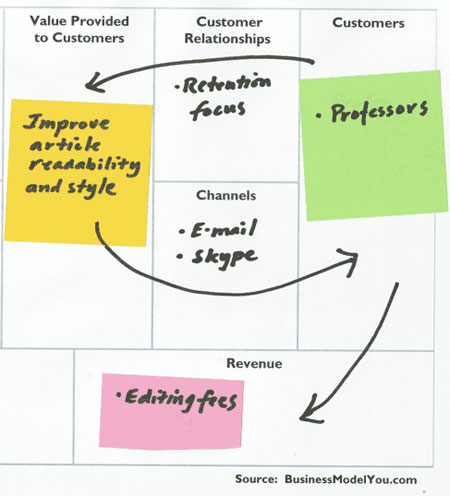 Business Model Canvas for personal use