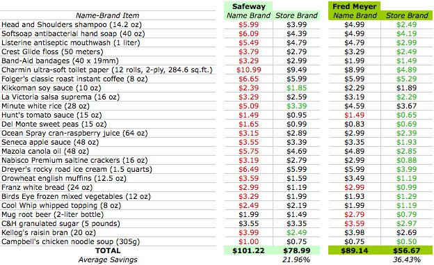 groceries price list Kenicandlecomfortzonecom