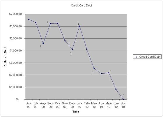 Jeff's debt, graphed.