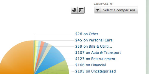 A standard personal-finance pie chart.