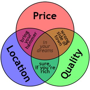 Venn Diagrams rule!