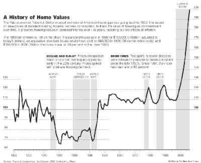 [Home prices have risen more sharply in the past ten years than at any other time since 1890.]