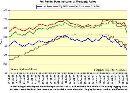 Процентные ставки 2004-2008 годы.