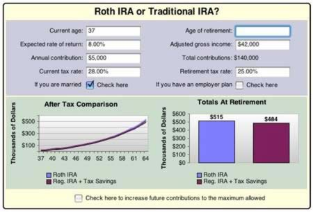 Roth ira tsp contribution limits : Gold investment