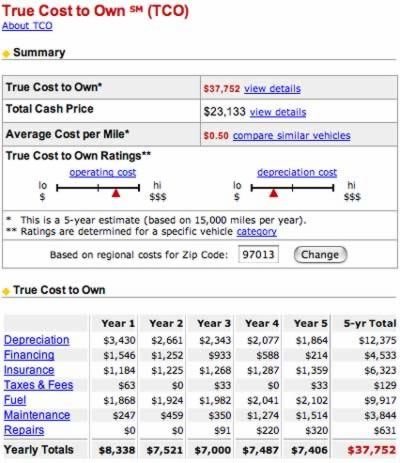 Edmunds True Cost To Own Calculator