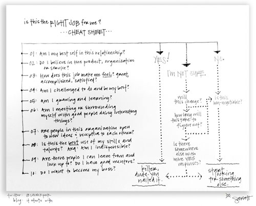 One-page career cheat sheet by Sarah Peck