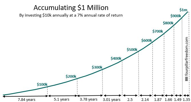Which Matters More For Building Wealth Your Saving Rate Or Your Investment Returns