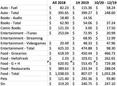 A spending comparison