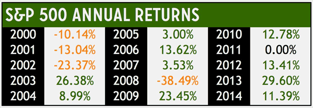 [S&P 500 Annual Returns]