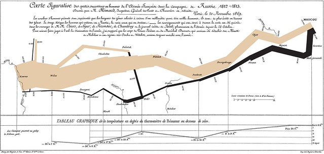 Minard's famous map of Napoleon's invasion of Russia