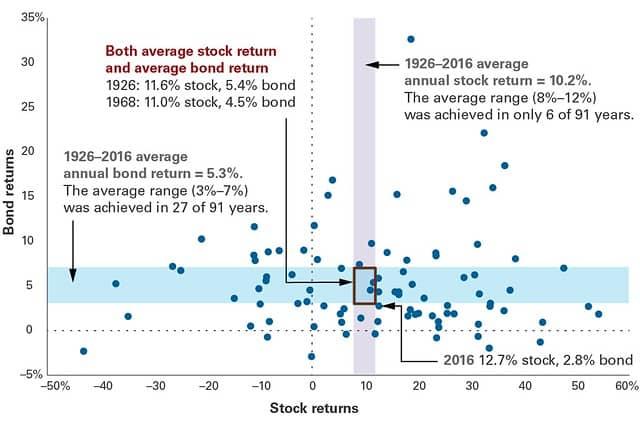 Average returns of stocks and bonds