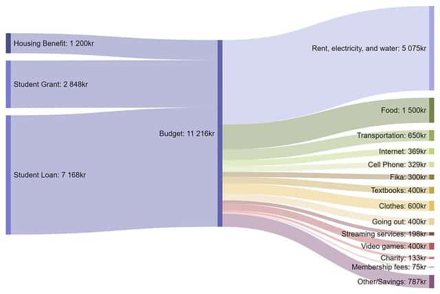 Sankey diagram for student in Stockholm