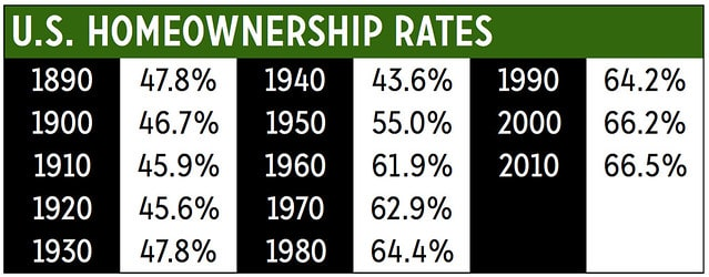 U.S. Homeownership Rates