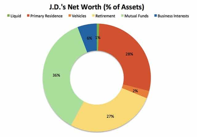 My Net Worth (% of Assets)
