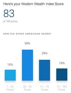 Wealth Index Score