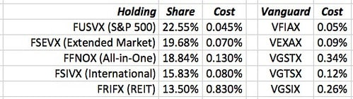 My Top Holdings