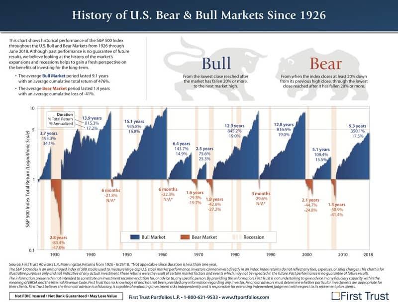 A history of U.S. bull and bear markets
