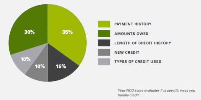 Anatomy of a Credit Score