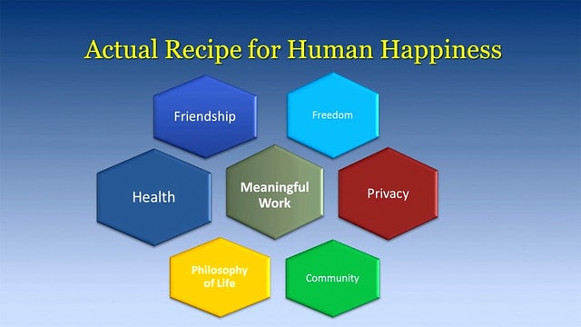 The Formula for Human Happiness