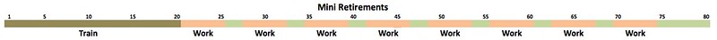 Mini Retirements