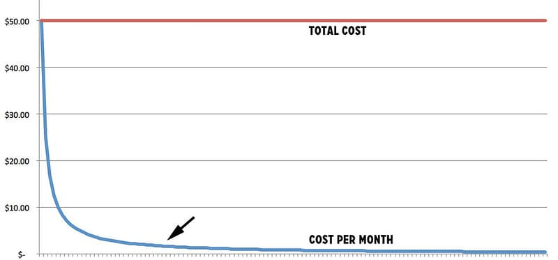 The cost of expensive boots over time