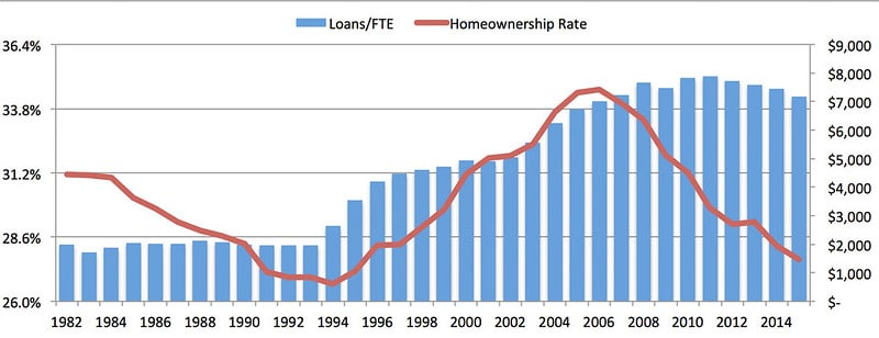 Comparing Homeownership to Student Loan Burden