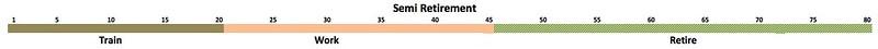 Semi Retirement