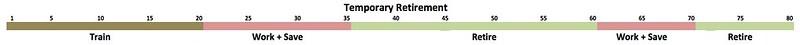 Temporary Retirement