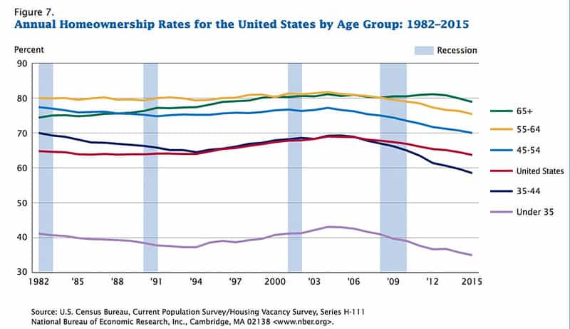 Homeownership Rate for Americans (age specific)