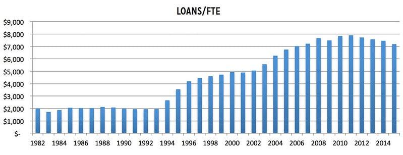 Average Student Loans per FTE Graph