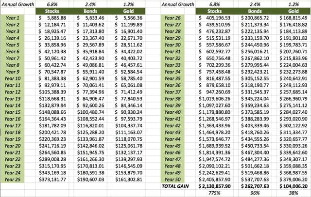 Compounding Ongoing Contributions (Table)