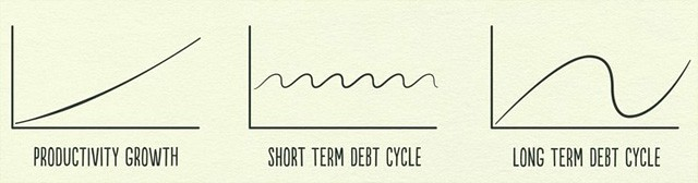 Components of the Economic Cycle