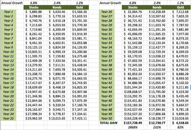Compounding a One-Time Contribution (Table)