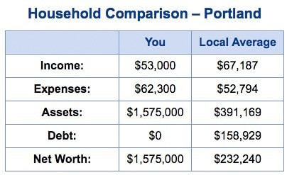 NewRetirement household comparison