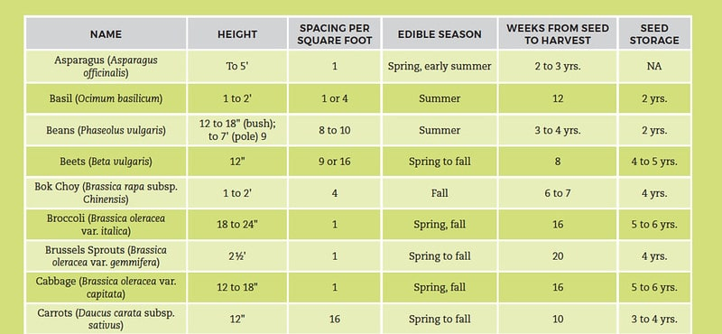 Square-Foot Gardening Cheat Sheet
