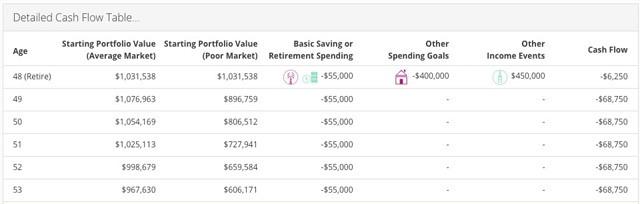 Personal Capital cash flow chart