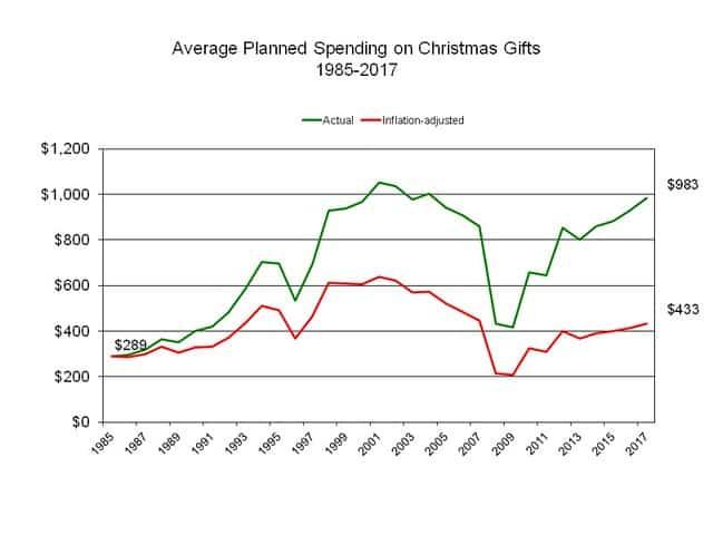 Planned spending for Christmas 2017