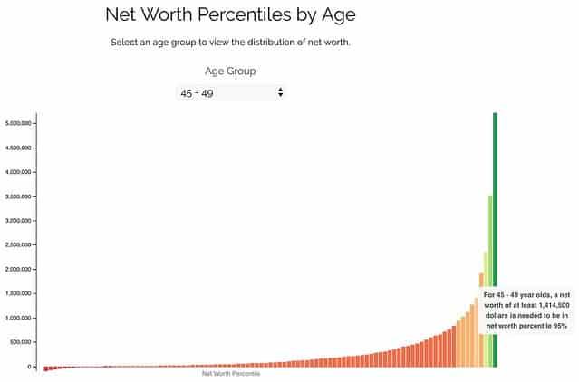 Net worth percentiles