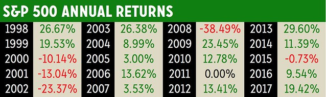 [S&P 500 Annual Returns]