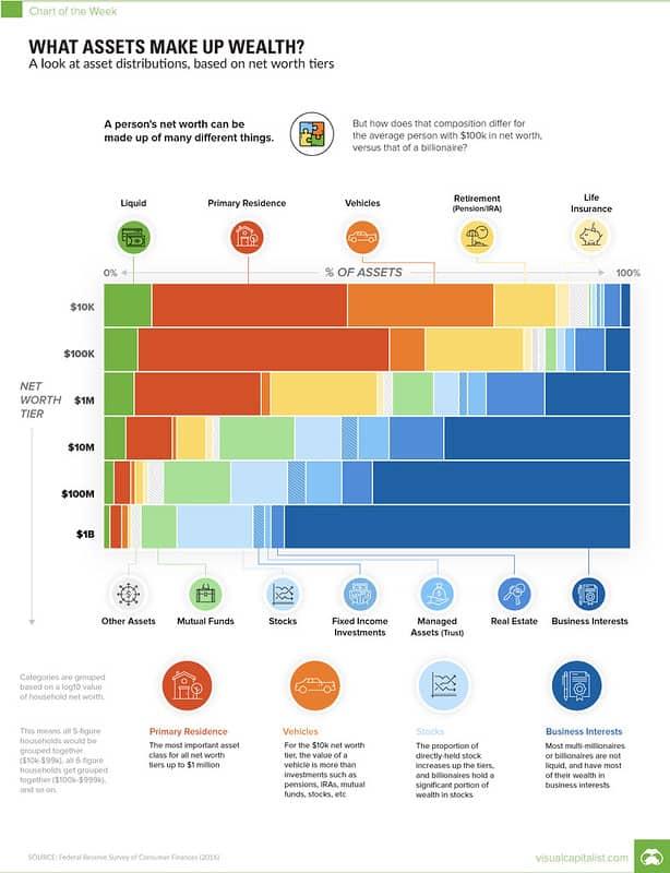Assets based on net worth
