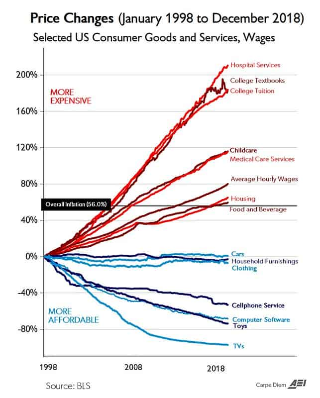21 Years of Inflation (from Carpe Diem)
