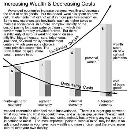 Increasing Wealth & Decreasing Costs